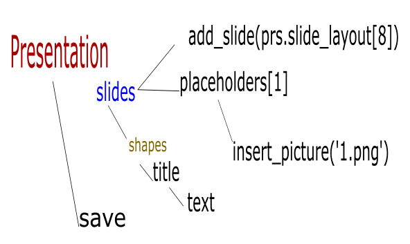 Inserting an Image (that fits) in Powerpoint with Python