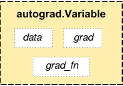 PyTorch Tutorial – Lesson 2: Variable – Beeren Sahu