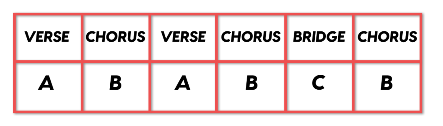 The structure of a pop song