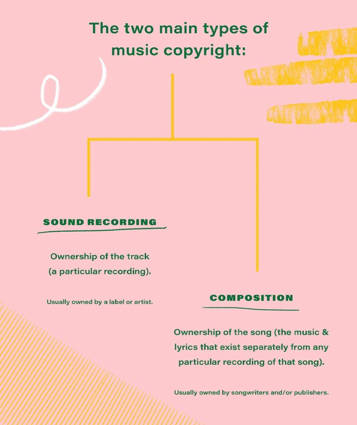 The two main types of copyright for music