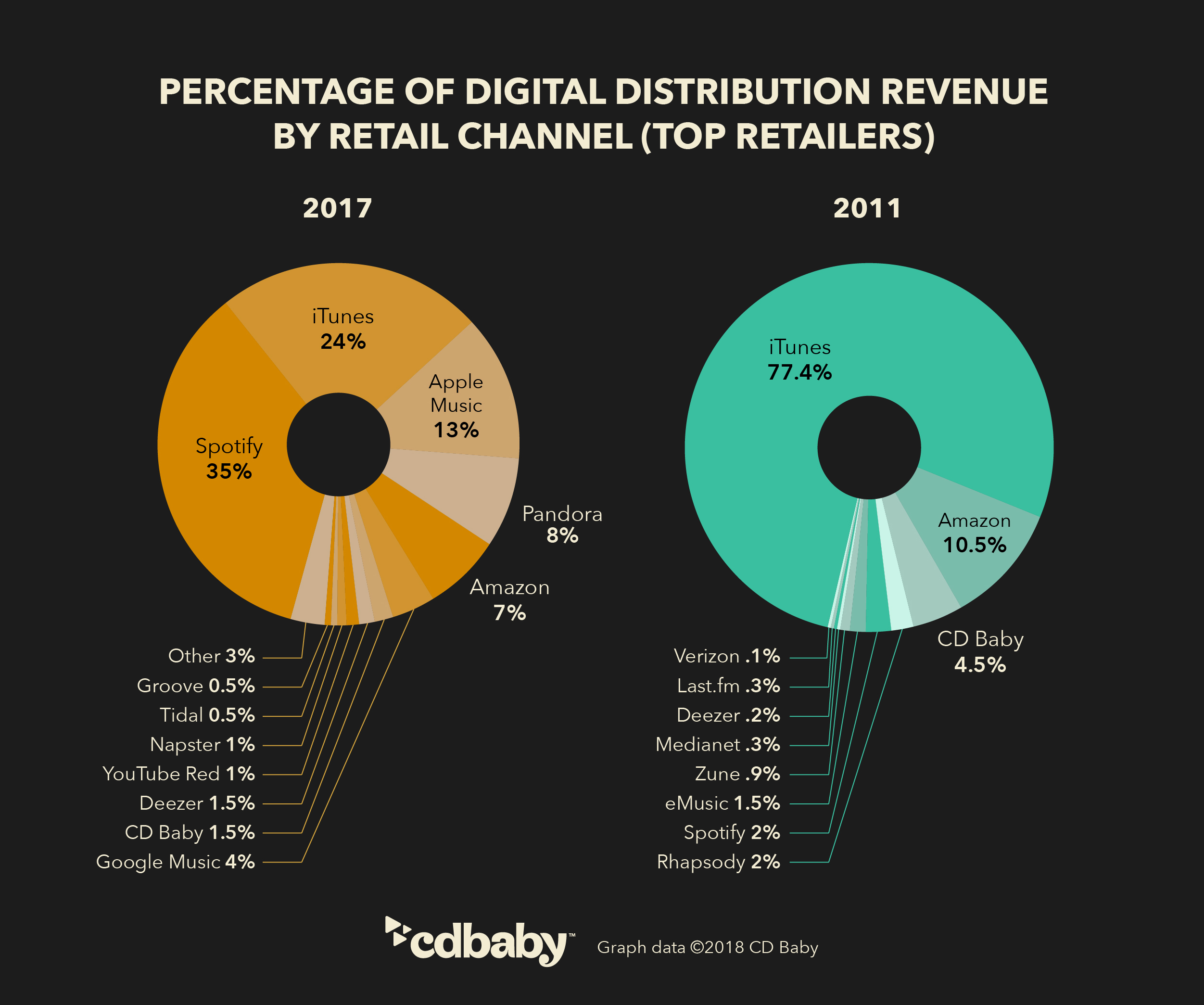 Digital distribution revenue from 2011 to today
