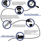 Ramadan Infographic