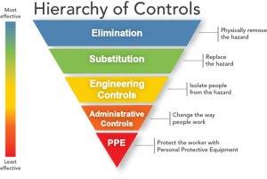 Hierarchy of Controls Pyramid