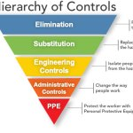 Hierarchy of Controls Part 1