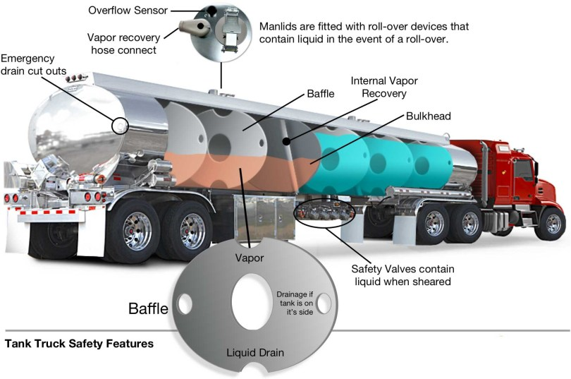 Transport Tanks Pressure Relief Devices