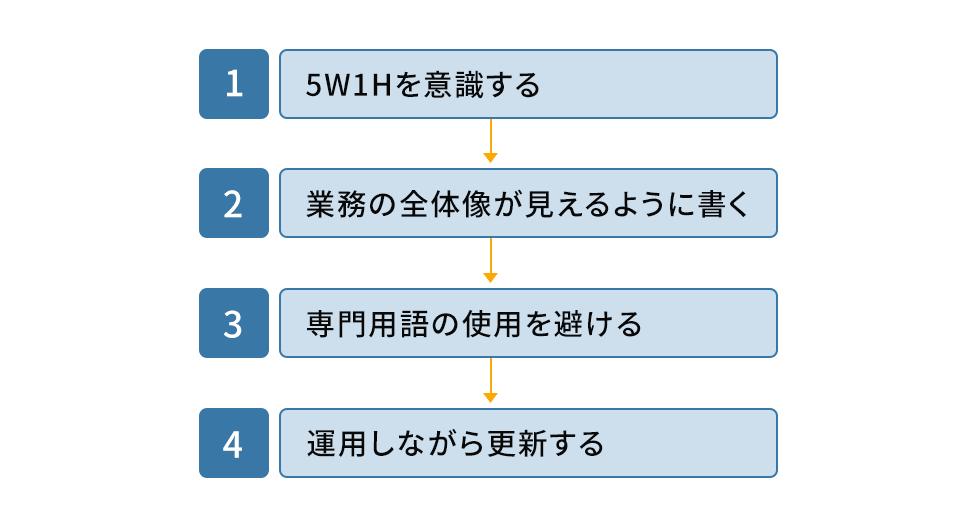 読みやすいマニュアル・手順書を作成するコツ。1・5W1Hを意識する。2・業務の全体像が見えるように書く。3・専門用語の使用を避ける。4・運用しながら更新する。