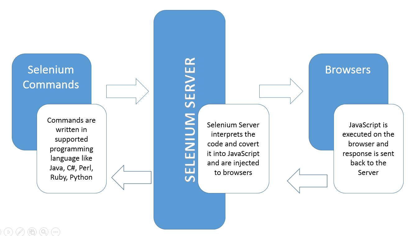 Architecture of Selenium Remote Control