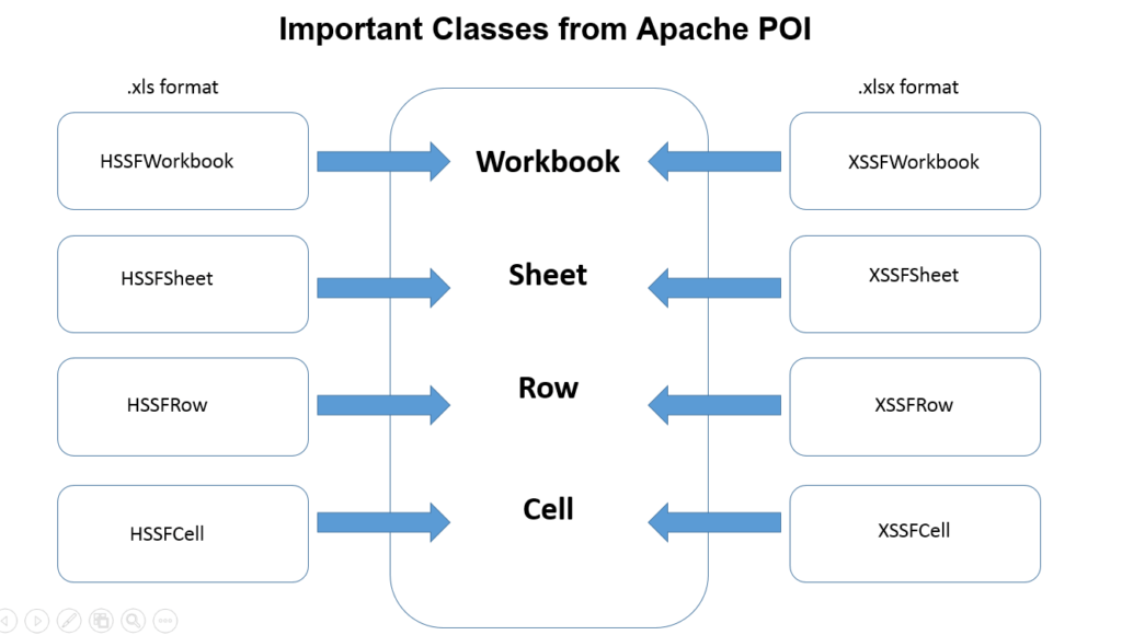 important classes in POI apache