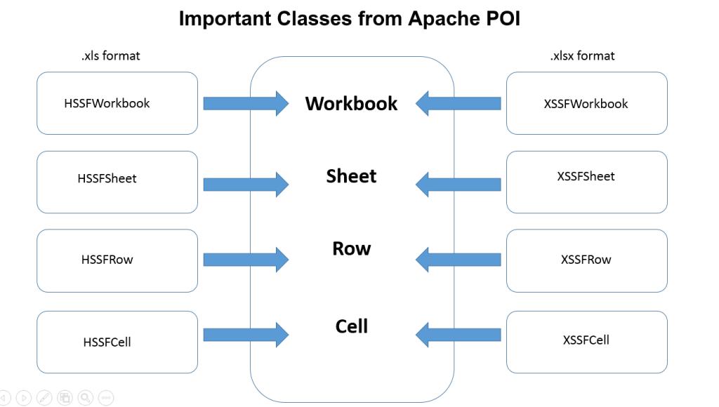important classes in POI apache