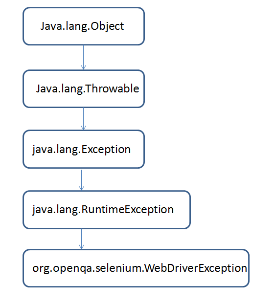 Selenium_WebDriver_Exception