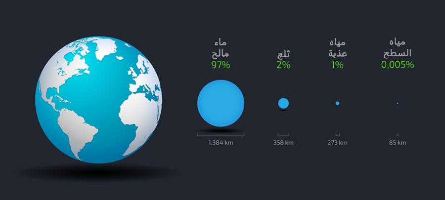 النسبة المئوية لتوزيع دورة المياه