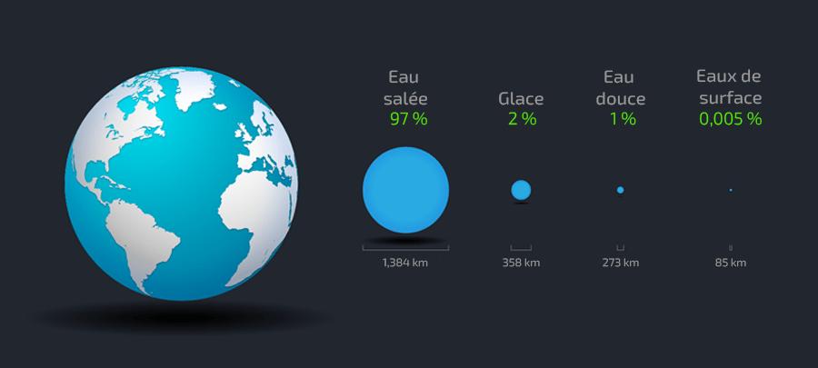 cycle de l'eau-pourcentage de distribution