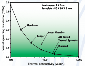 Thermal Spreading Resistances for Different Materials