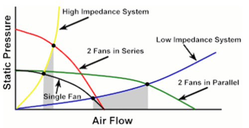 Effect of Multiple Fans on Air Flow in a System