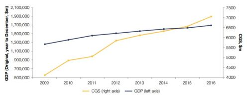 Commonwealth Grant Scheme (CGS) expenditure and Gross Domestic Product (GDP)