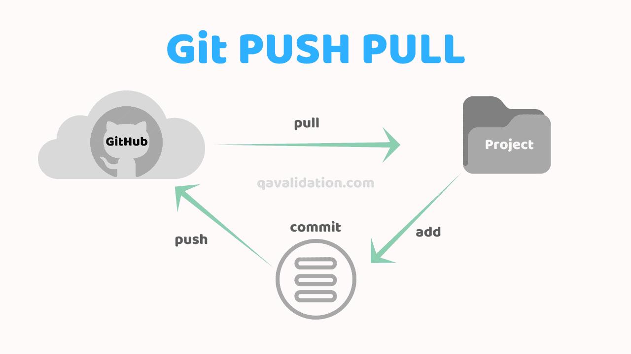 Top Five Git Push - Circus