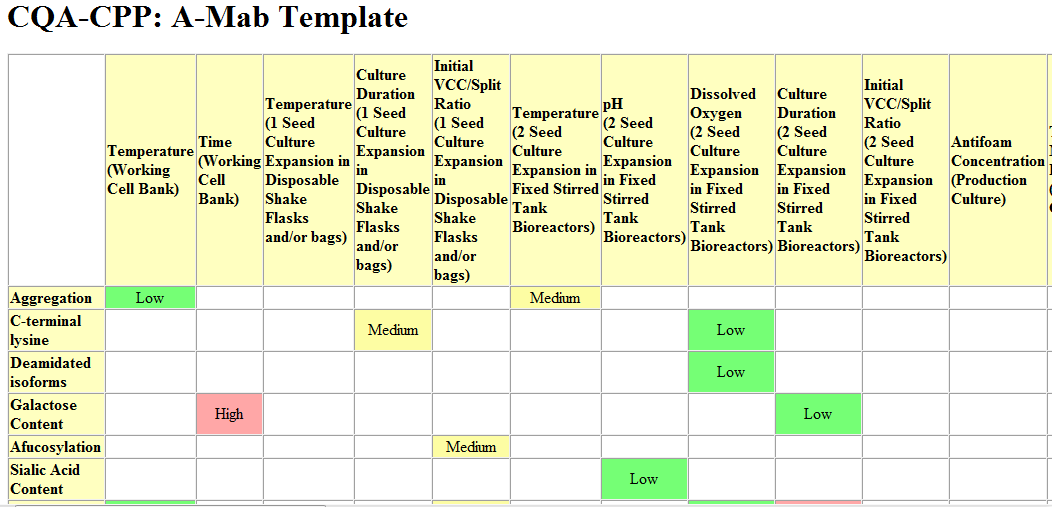 QbD Risk Assessment Without Many Meetings (Recipe Part 1
