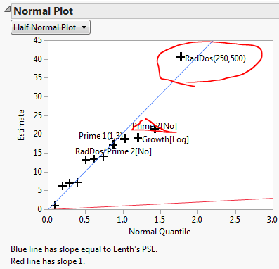 how to read half normal plots