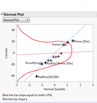 how to read a normal plot