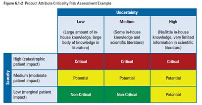 Uncertainty vs Occurrence in QbD Risk Assessment