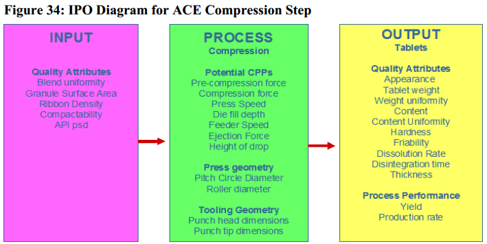 ACE Tablet qbd risk assessment Compression Step