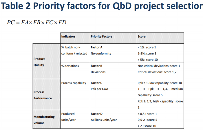 factors for qbd project selection