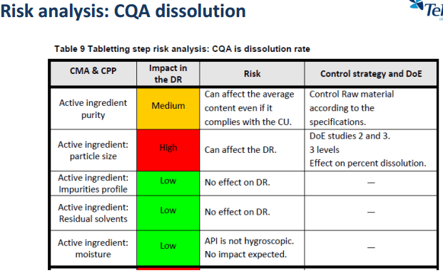 Risk Assessment CQA dissolution