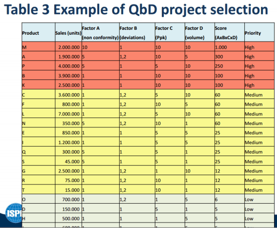 qbd project selection
