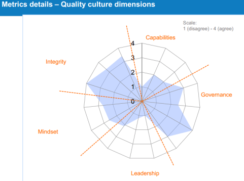 FDA Quality Metrics Quality Culture