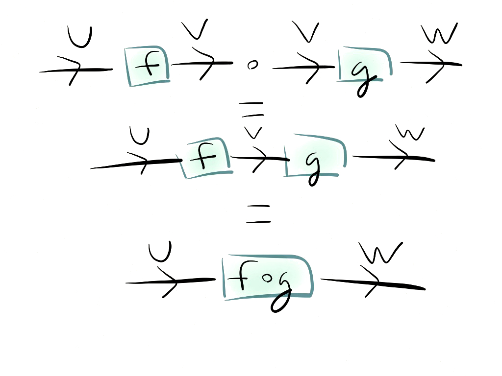 Introduction To String Diagrams