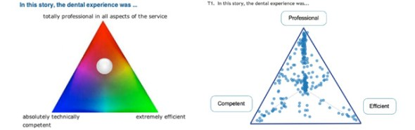 Collector (L) and results (R) for a triad from Health Workforce 2015 - Oral Health, Health Workforce Australia (click image for QED and HWA links)