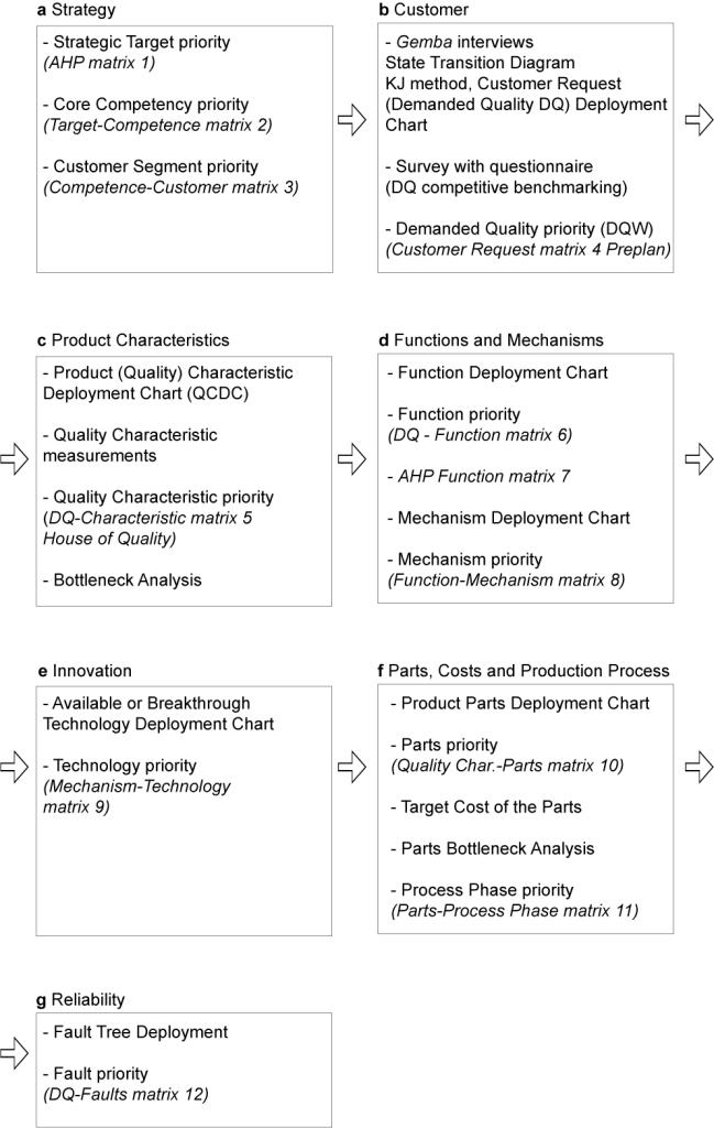 Framework QFD, dall'analisi della strategia, al cliente, alle caratteristiche parti, produzione e affidabilità