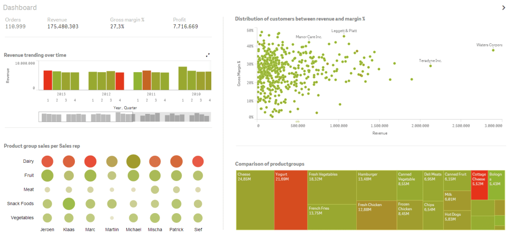 Dashboard redesign in Qlik Sense