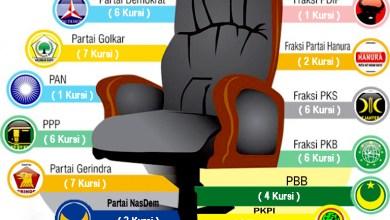 Photo of Berebut Kursi Partai Untuk Pilkada Lombok Tengah 2020