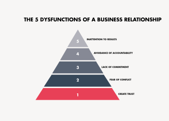 5 dysfunctions_of_a_team