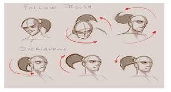 prinsip animasi Overlapping Action
