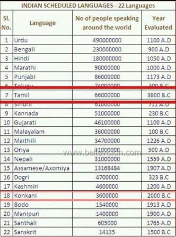 Age Tamil Language