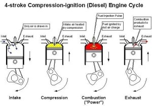Why is a spark plug not used in a diesel engine?  Quora