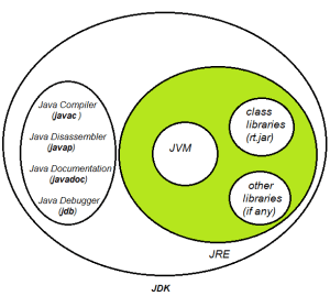 What is difference between JDK, JRE and JVM?  Quora