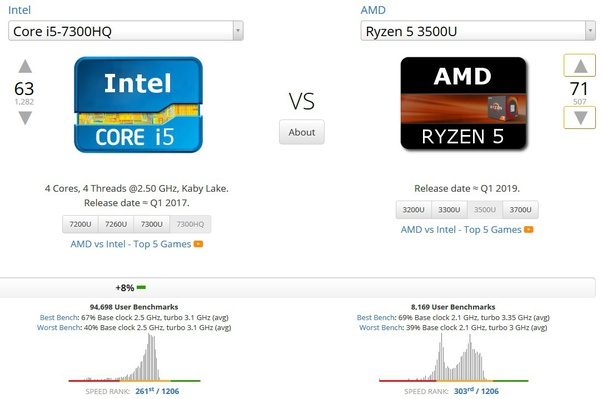 Which Is Better For Gaming Amd Radeon Vega 8 Or Gtx 1050 Which Is A Better Processor Amd Ryzen 5 Or I5 7300hq Quora
