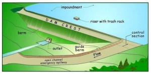 What is a profile diagram for a dam? Why is it drawn? If a