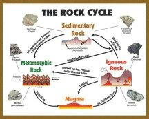 What Are The Processes Of Rock Formation Quora