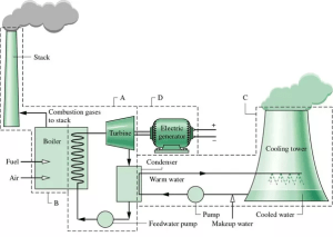 What is the block diagram of a thermal power station?  Quora