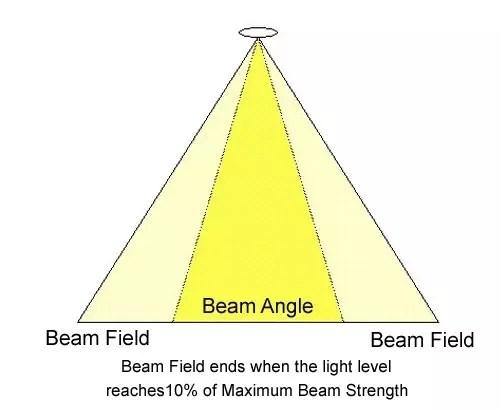 the beam spread of a floodlight