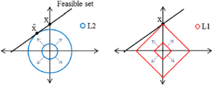 Why is L1regularization better than L2regularization