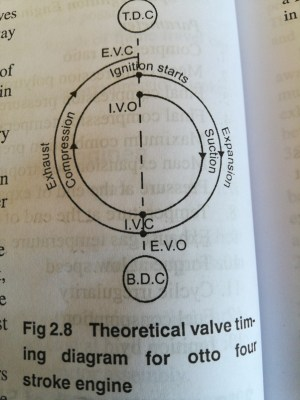 What is the valve timing diagram for a 4stroke engine