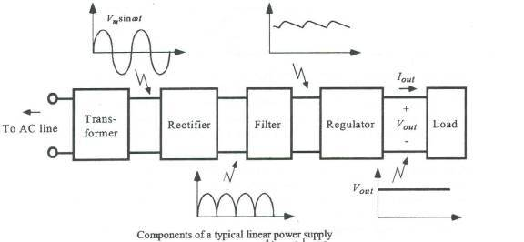 What Is A Block Diagram In Electronics?