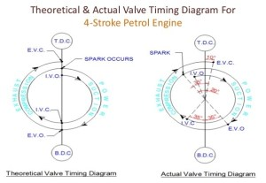 What is the valve timing diagram for a 4stroke engine