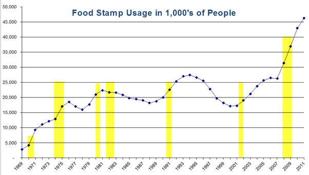 What Do You Need Apply Food Stamps