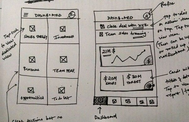 When wireframes will be used    Quora A slightly refined mid fidelity wireframe or static wireframe may be more  apt for communicating and validating product ideas to a range of  stakeholders and